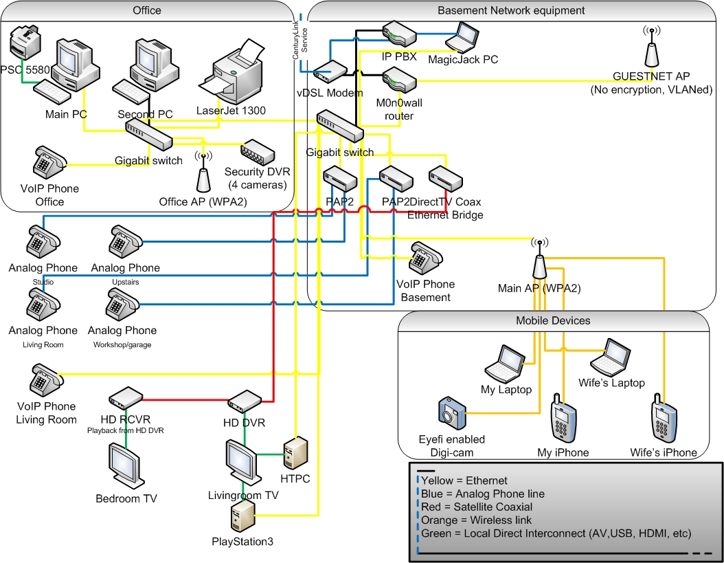 my home network - My Visio